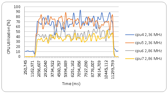 Hi-end and mid-end CPU cores utilization. Kimono playback.