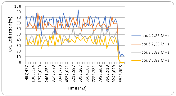 Hi-end and mid-end CPU cores utilization. ParkScene playback.