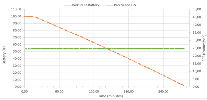 Power consumption and playback speed during infinite playback of ParkScene